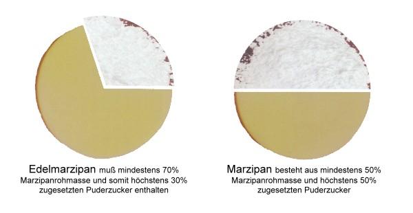 marzipaninfo-1